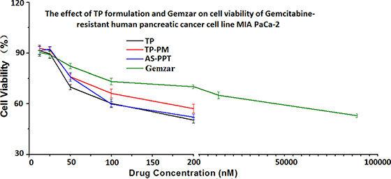 Cytotoxicity of different concentration of TP formulation and Gemzar® on MIA PaCa-2 cell line after incubated for 48 h.
