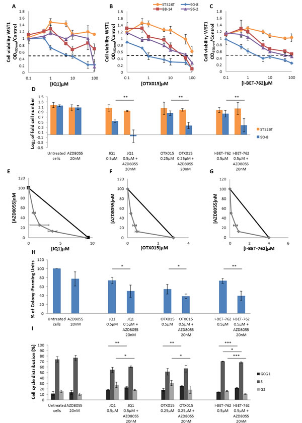 AZD8055 and bromodomain inhibitors have a synergic effect on MPNST-derived cell lines proliferation and cell cycle progression.