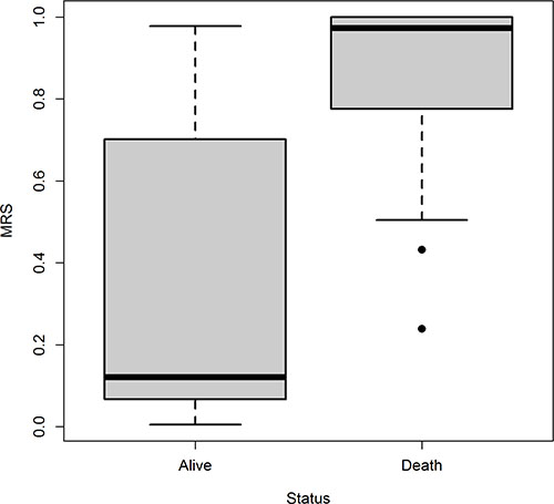 Boxplot of MRS for patients who survived and those who did not survive, separately.