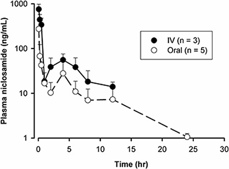 Pharmacokinetic analysis of nano-NI after IV and oral administration (2 mg/kg IV, n = 3; 5 mg/kg orally, n = 5) in rats.