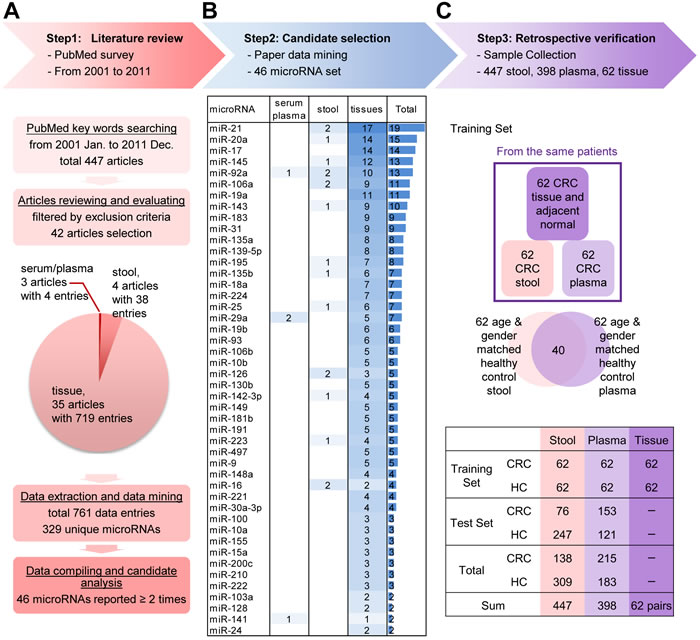 Step-wise strategy for identifying and verifying target miRNAs relevant to colorectal cancer (CRC) detection.