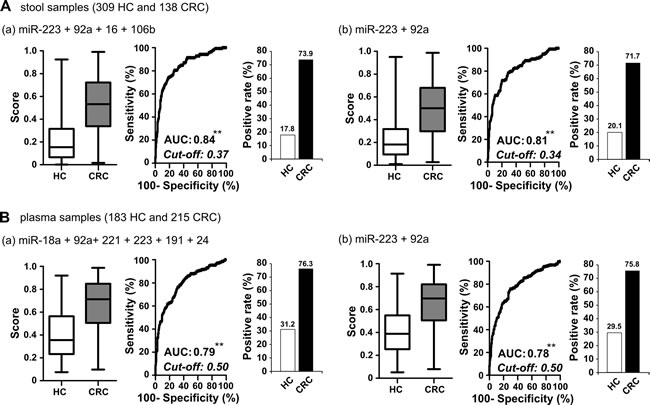 Comparison of clinical performance between stool-related miRNAs and plasma-related miRNAs selected from test set and two common miRNAs.