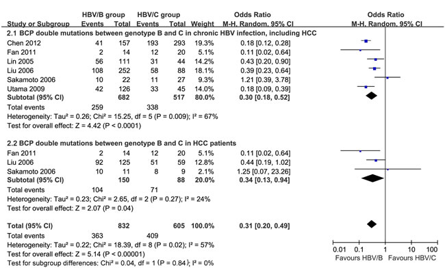 BCP A1762T/G1764A dual mutations in HBV genotype B and C from chronic HBV infection patients, including HCC.