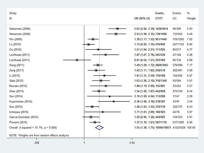 Figure1: Meta-analysis for the association between