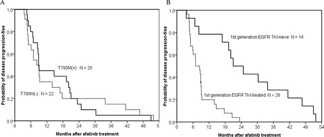 Kaplan–meier curve of afatinib progression-free survival in patients with acquired resistance to afatinib.