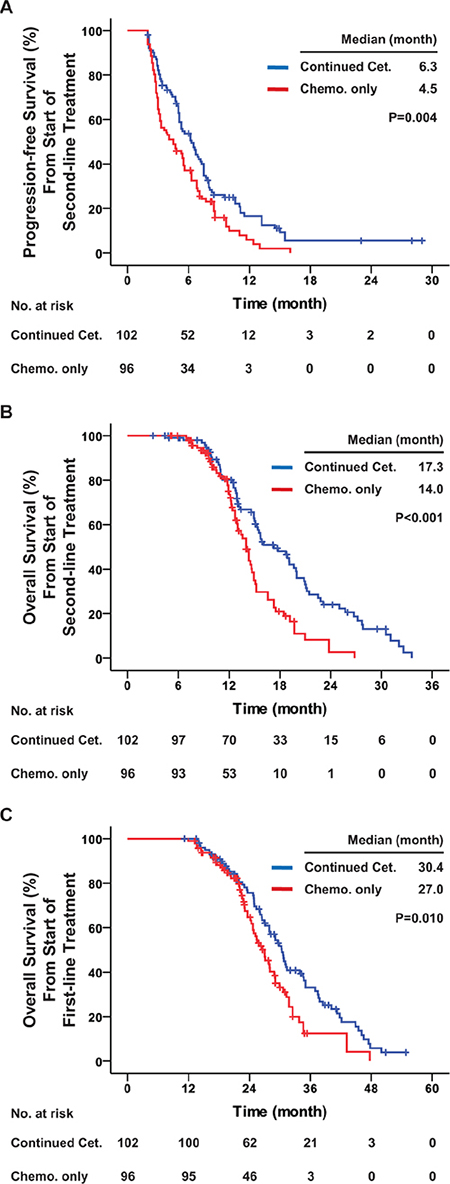 Progression-free survival and overall survival among all patients with KRAS exon 2 wild-type.