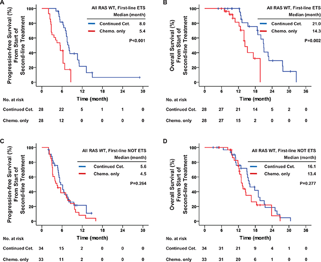 First-line early tumor shrinkage was predictive of the efficacy of second-line treatment in patients with all RAS wild-type.