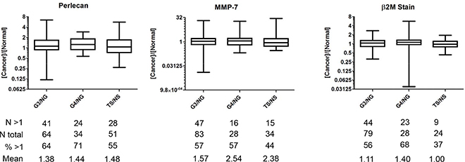 Ratios of stain concentration for perlecan, MMP-7, and β2-microglobulin in TMA sections.