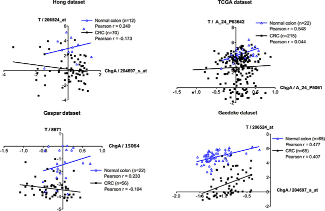 Microarray co-expression analyses between ChgA and Brachyury in normal and colorectal carcinoma tissues.