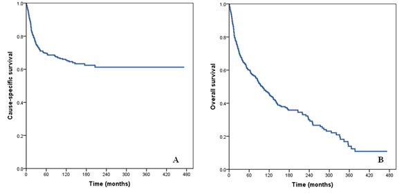 Cause-specific survival (A) and overall survival (B) of patients with squamous cell cancer of the breast.