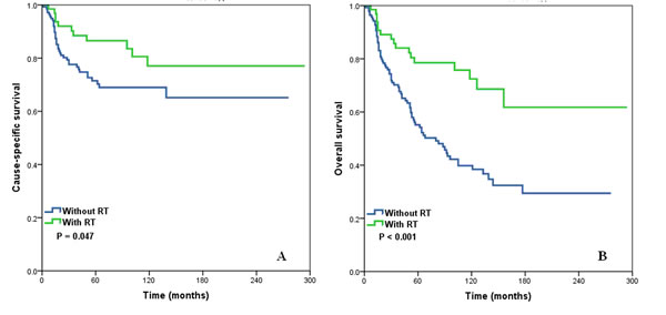 Cause-specific survival (A) and overall survival (B) of stage II squamous cell cancer of the breast patients with and without post-operative radiotherapy.