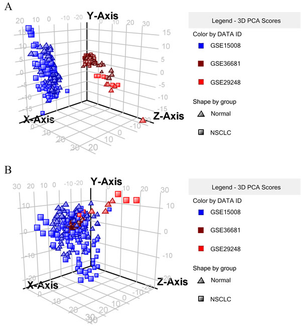 3D plot of principal components analytic scores (6 = GSE15008, 9 = GSE36681, 10 = GSE29248).