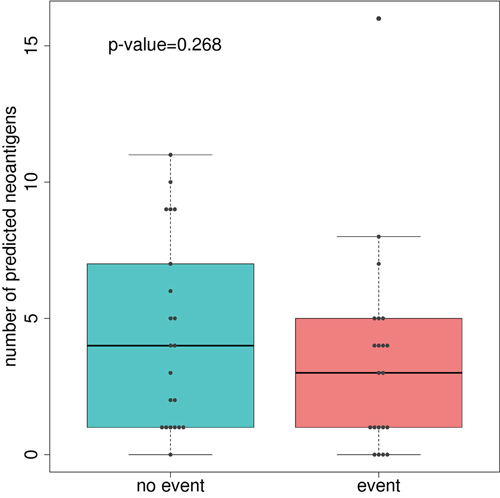 Boxplot comparing the number of predicted neoantigenes between good and poor-prognosis tumors.