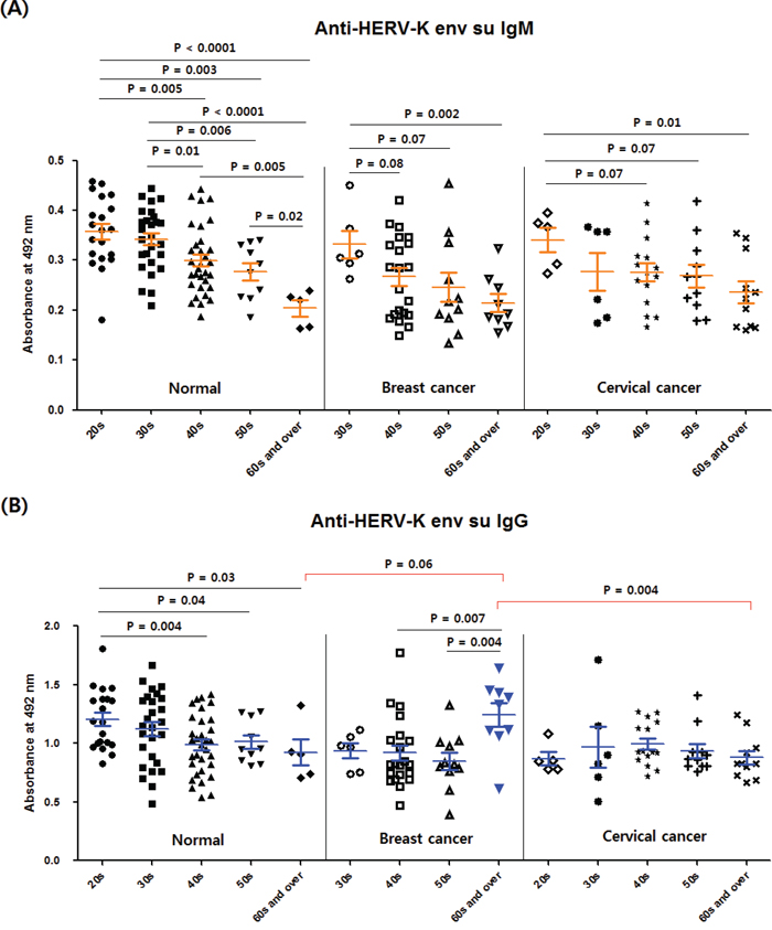 Comparison of anti-HERV-K env su IgM and IgG levels between different age groups in the normal, breast cancer and cervical cancer groups.