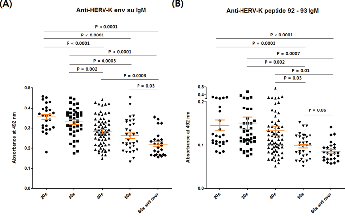 Comparison of anti-HERV-K env su IgM and anti-HERV-K env peptide 92 – 93 IgM levels between different age groups.