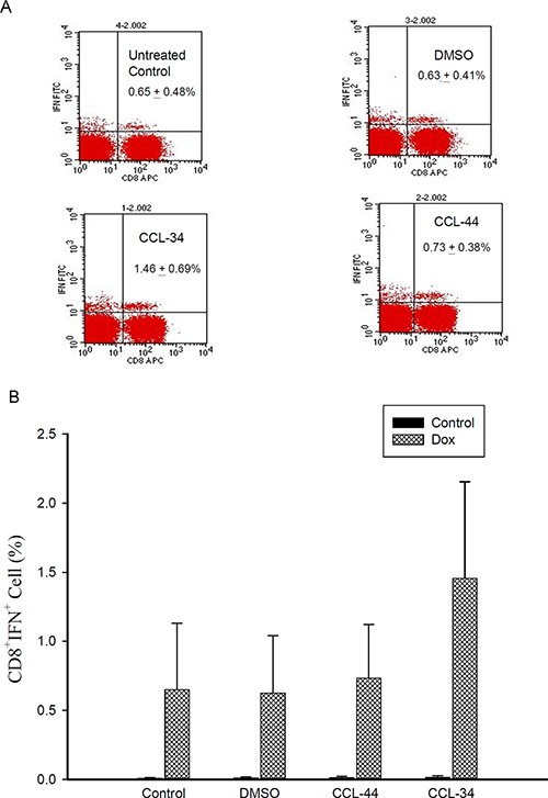 Flow cytometry analysis of IFN-γ–secreting antigen-specific CD8+ cell in mice challenged by CT26 cell-associated antigen.