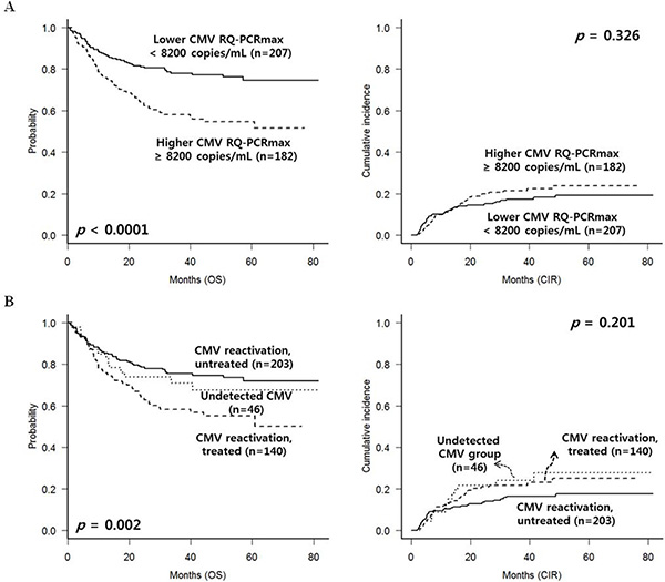 CMV reactivation and treatment outcomes in the entire group (n = 389).