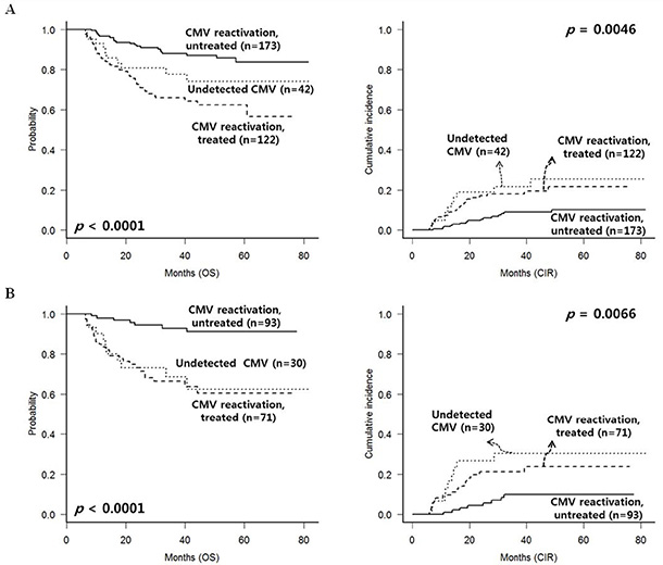 CMV reactivation and treatment outcomes after excluding early deaths or relapse within 100 days.