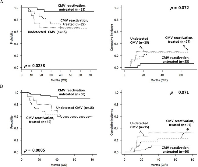 CMV reactivation and treatment outcomes of patients without chronic GVHD, excluding early deaths or relapse within 100 days.