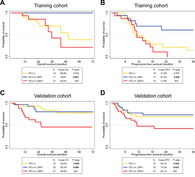 Survival analysis according to PD-L1 and epithelial-mesenchymal transition statuses in HNSCC patients of training (A, B) and validation cohorts (C, D).