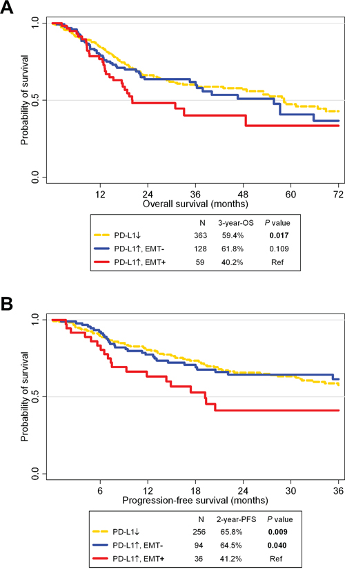 Survival analysis according to PD-L1 and epithelial-mesenchymal statuses in The Cancer Genome Atlas cohort.
