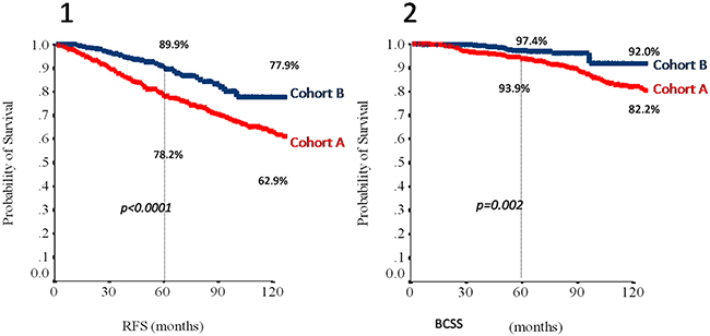 Relapse-free survival (1) and breast cancer specific survival (2) in the overall study population (N=872) according to cohort.