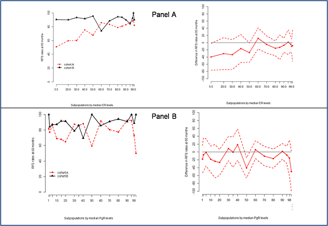 Stepp analysis of the effect on ER (Panel A) and PgR (Panel B) expression on the hazard of relapse in the two cohorts.