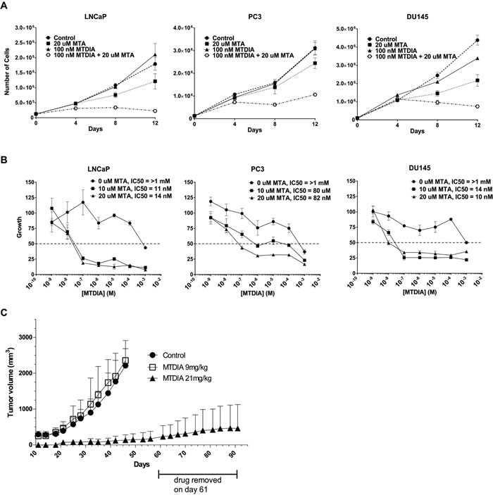 Pharmacological inhibition of MTAP blocks prostate cancer growth