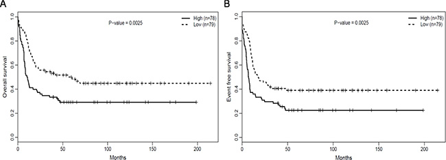 RUNX1high is associated with poorer outcomes.