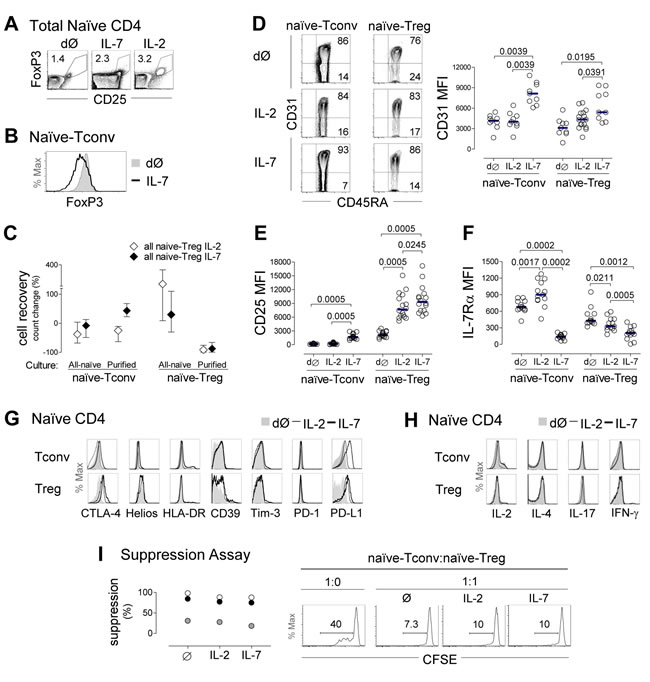 Evidence of naïve-Treg response to IL-7 while preserving their naïve and suppressive phenotype.