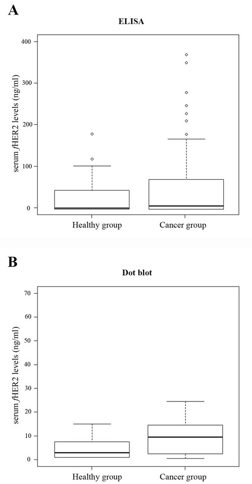 Box plot diagrams representing the sHER2 levels in control cats (healthy group) and in cats with mammary carcinoma (cancer group) determined by ELISA (A) and Dot blot assay (B).