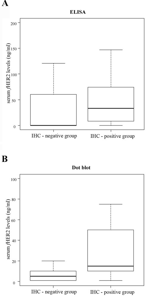 Box plot diagrams showing that tumor HER2 status correlates with sHER2 levels as assessed by both ELISA (A) and Dot blot assay (B).