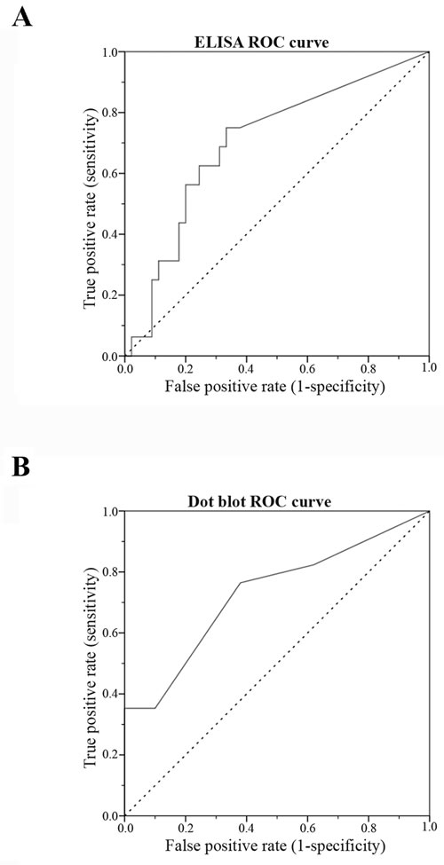 Receiver-operating characteristic (ROC) curve for sHER2 levels for ELISA (A) and Dot blot assay (B).