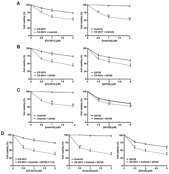 Effect of combined treatments with different inhibitors on R-KCL22 cell viability.