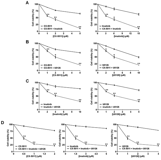 Effect of combined treatments with different inhibitors on R-K562 cell viability.