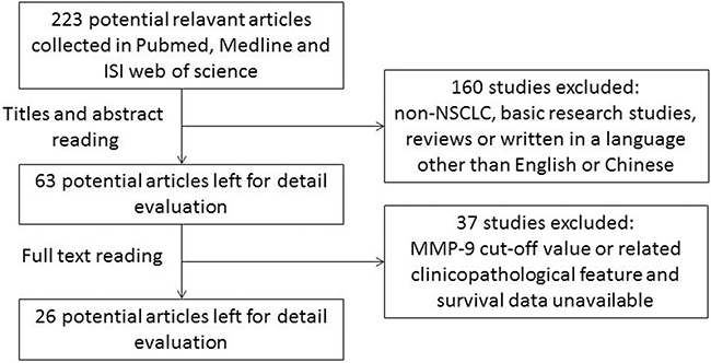 Flow chart for selection of studies.