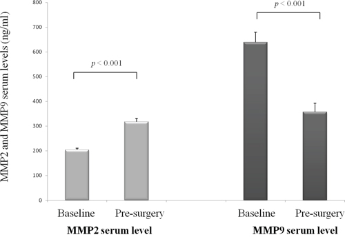 Changes of MMP2 and MMP9 serum levels under treatment, (mean, standard error of mean).