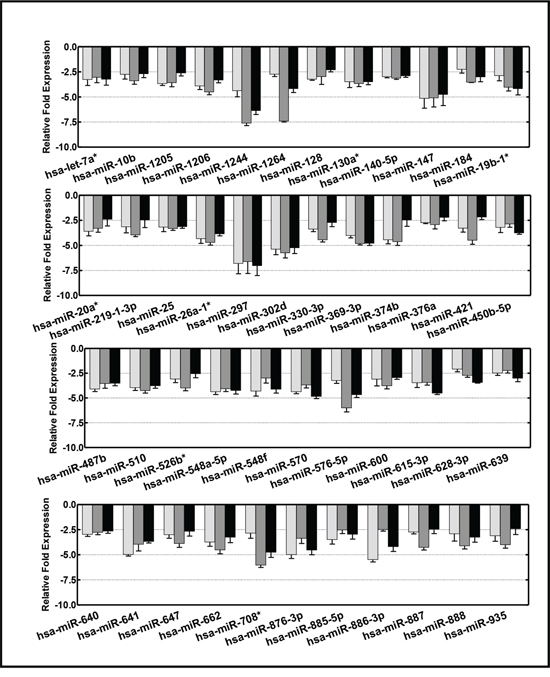 Histograms showing the expression profiles of 46 circulating miRNAs that displayed reduced serum levels (<2 fold) across the animals with high-risk metastatic disease.