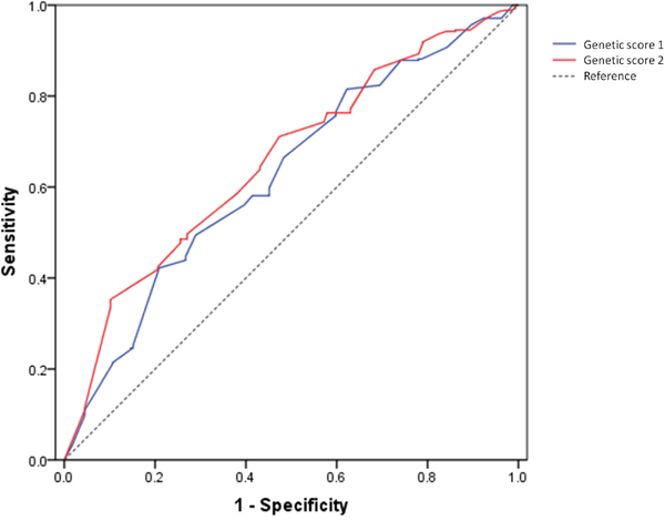 AUCs of genetic score 1 (blue, AUC=0.626, 95%CI: 0.593-0.660) and genetic risk 2 (red, AUC=0.658, 95%CI: 0.625-0.692) for predicting RCC risk.