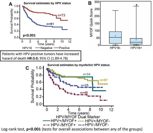 Will Hpv Positive Squamous Cell Carcinoma Respond To Natural Treatment