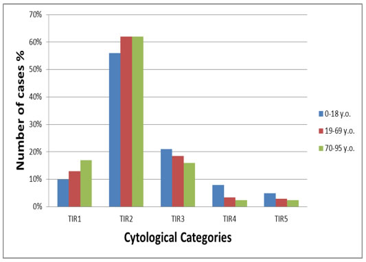 Graphic representation of the distribution of the three cohorts of patients set up according to age.