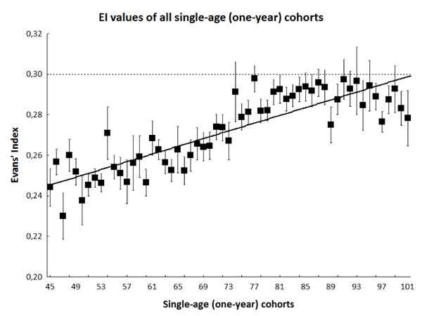 Black squares and bars indicate mean ± SE values of EI in each single-age (one-year) cohort.