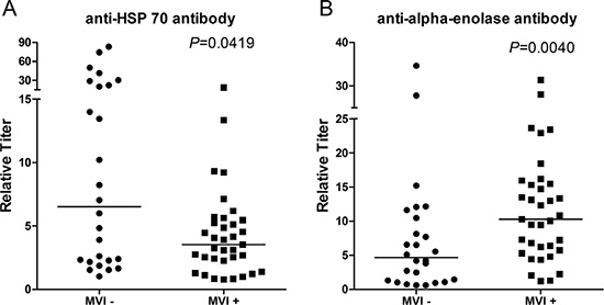Quantification of the titers of anti-HSP 70 and anti-Eno-1 antibodies in the sera of MVI (−) and MVI (+) HCC patients by ELISA.