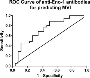 Receiver operating characteristic curve of relative titer of anti-Eno-1 antibodies.