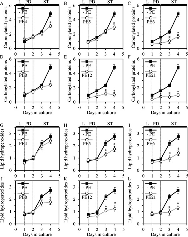 PE4, PE5, PE6, PE8, PE12 and PE21 delay an age-dependent rise in the extent of oxidative damage to cellular proteins in chronologically aging yeast grown under non-CR conditions. PE5, PE6, PE8, PE12 and PE21, but not PE4, have similar effects on the extent of oxidative damage to membrane lipids.
