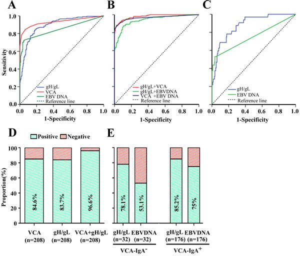 Diagnostic outcomes of gH/gL, VCA, EBV DNA and their combinations for detection of NPC in the training cohort.