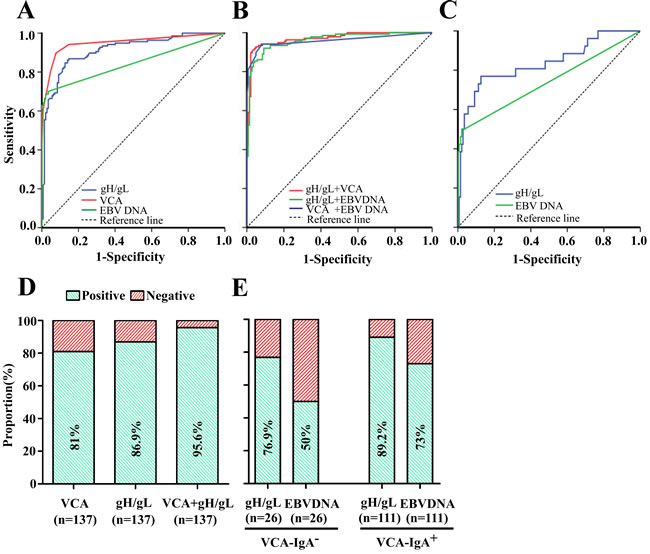 Diagnostic outcomes of gH/gL, VCA, EBV DNA and their combinations for detection of NPC in the validation cohort.