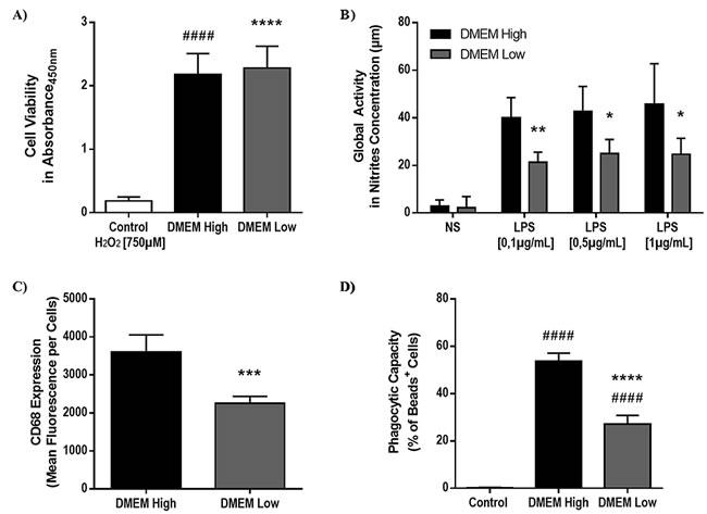 Low-glucose microenvironment alters microglial cell activity and phagocytic capacity.