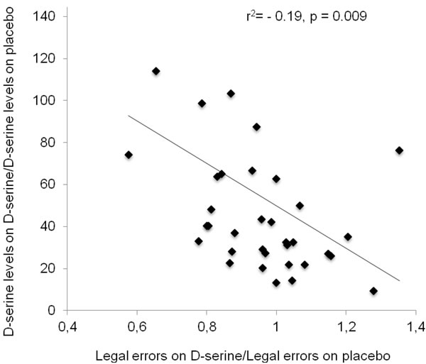 Association between the ratios of D-serine on D-serine over placebo and the number of legal errors on the Groton Maze Learning test on D-serine over placebo.