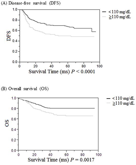 Cumulative survival rates of the 520 UICC stages I to III patients with colorectal cancer (CRC) as assessed by the Kaplan-Meier method, and differences in survival rates analyzed by the log-rank test.
